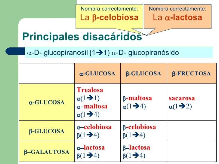 Principales disacáridos  -D- glucopiranosil  ( 1  4)   -D- glucopiranosa  -D- galactopiranosil  ( 1  4)   -D- glucop...