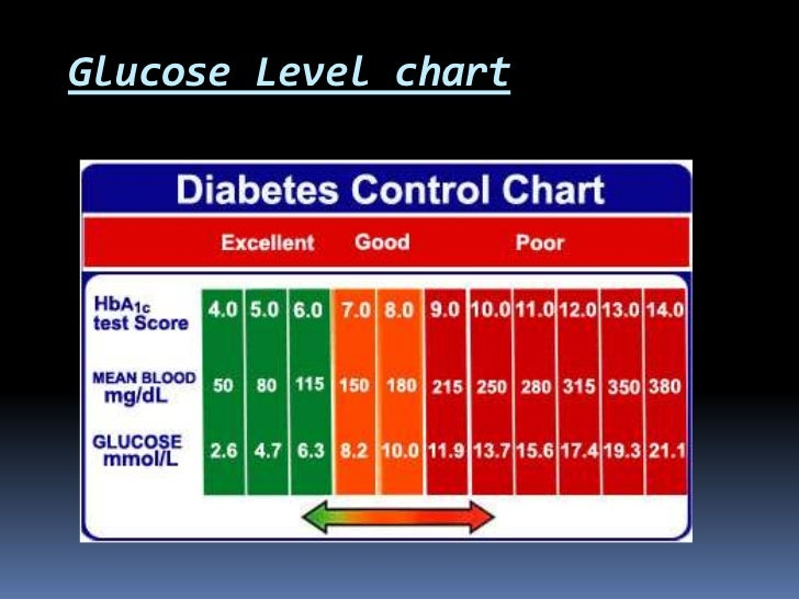 use of glucometer Compact, easy-to-use glucometers are the norm when it comes to blood glucose meters, fewer steps mean fewer mistakes so the best glucose meters are those that make the basic process of testing your blood sugar as foolproof as possible: insert test strip, prick finger, apply blood, read result.
