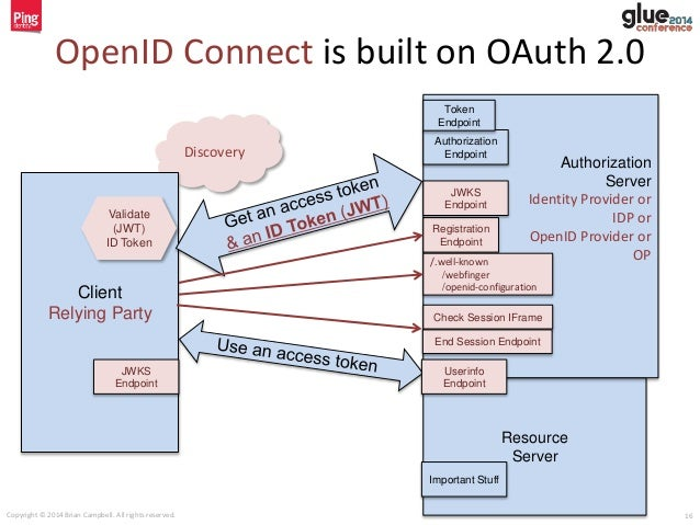 OpenID Connect - a simple[sic] single sign-on & identity