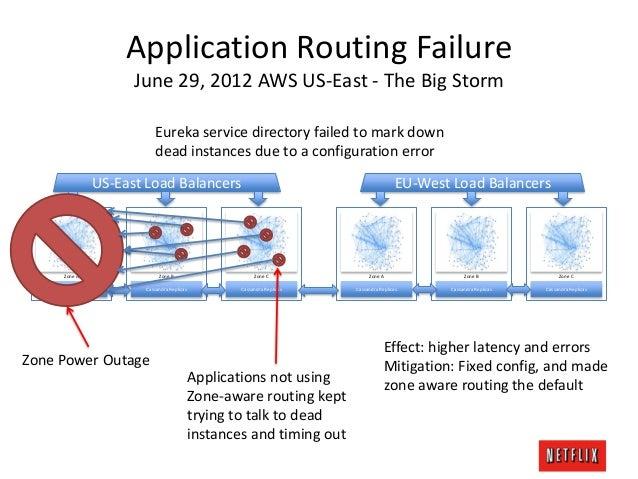 Gluecon 2013 - Netflix Cloud Native Tutorial Details (part 2)
