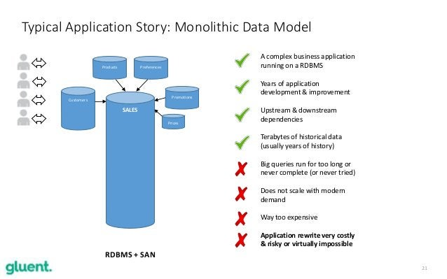 21 Typical Application Story: Monolithic Data Model A complex business application running on a RDBMS Years of application...