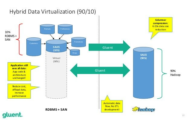 22 Hybrid Data Virtualization (90/10) Virtual (90%) SALES (10%) Customers Products Preferences Promotions Prices RDBMS + S...