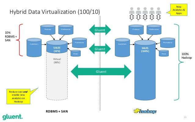 23 Hybrid Data Virtualization (100/10) Virtual (90%) SALES (10%) Customers Products Preferences Promotions Prices RDBMS + ...