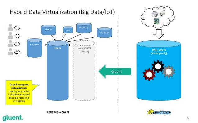 24 Hybrid Data Virtualization (Big Data/IoT) Customers Products Preferences Promotions Prices RDBMS + SAN WEB_VISITS (Hado...