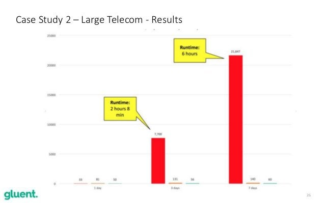 26 Case Study 2 – Large Telecom - Results