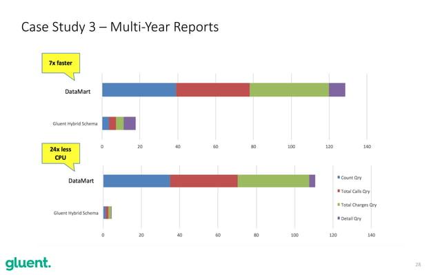 28 Case Study 3 – Multi-Year Reports