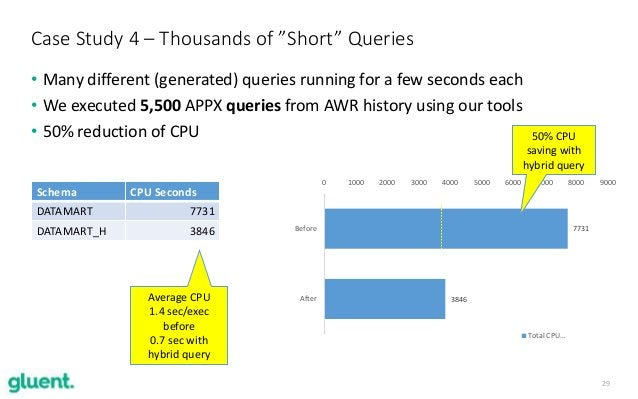 29 • Many different (generated) queries running for a few seconds each • We executed 5,500 APPX queries from AWR history u...