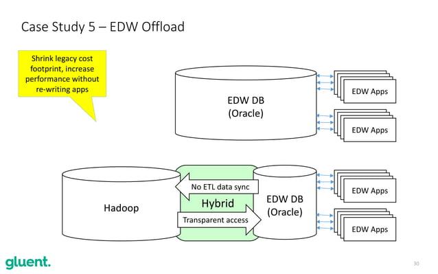30 Hybrid Case Study 5 – EDW Offload EDW DB (Oracle) EDW Apps EDW Apps Hadoop Transparent access No ETL data sync EDW DB (...
