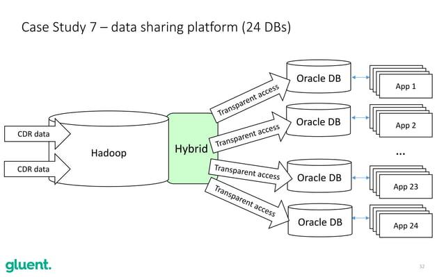 32 Hybrid Case Study 7 – data sharing platform (24 DBs) App 23 App 24 Hadoop App 1 App 2 Oracle DB Oracle DB … Oracle DB C...