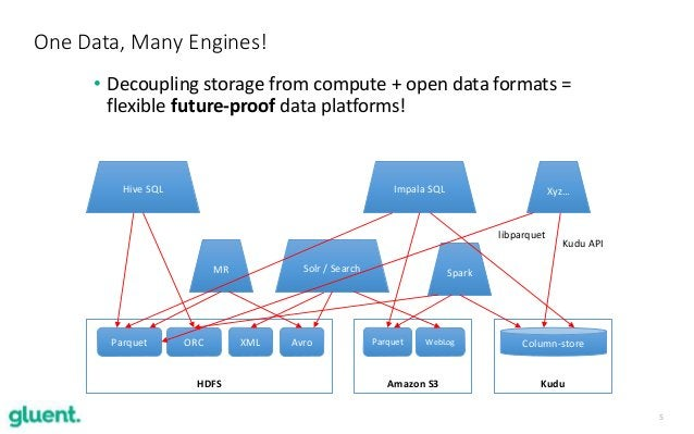 5 One Data, Many Engines! • Decoupling storage from compute + open data formats = flexible future-proof data platforms! HD...