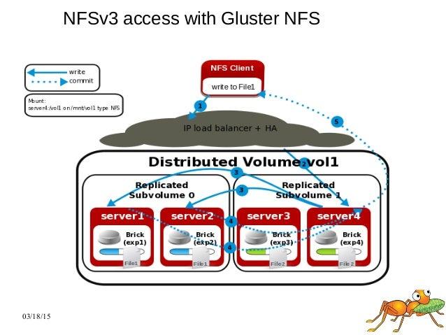 Gluster fs architecture_future_directions_tlv