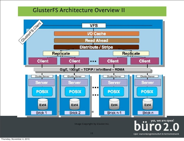 Gluster fs buero20_presentation