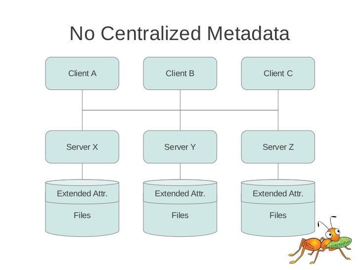 No Centralized Metadata   Client A         Client B         Client C  Server X         Server Y         Server ZExtended A...