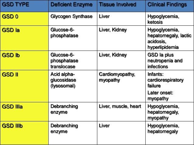 Glycogen storage diseases priya kishnani