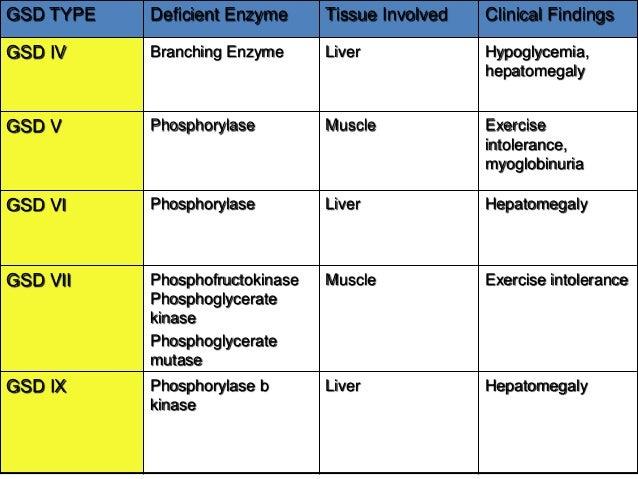 Lysosomal Storage Disease Enzyme Testing Ppi Blog