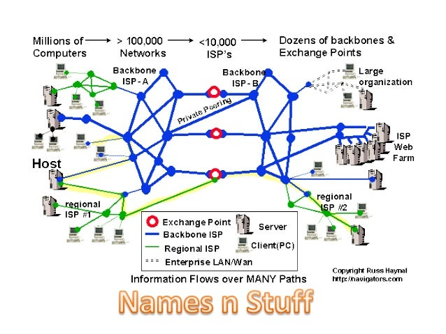 Objectives• Know what is meant by:  – Internet  – Intranet  – URL – Uniform Resource Locator  – URI – Uniform Resource Ide...