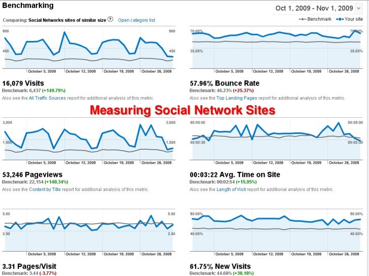 General Motors Sfe Social Media Marketing Webinar