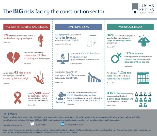 The BIG risks facing the construction sector Talk to us For advice about these, or any other risks facing your organisatio...