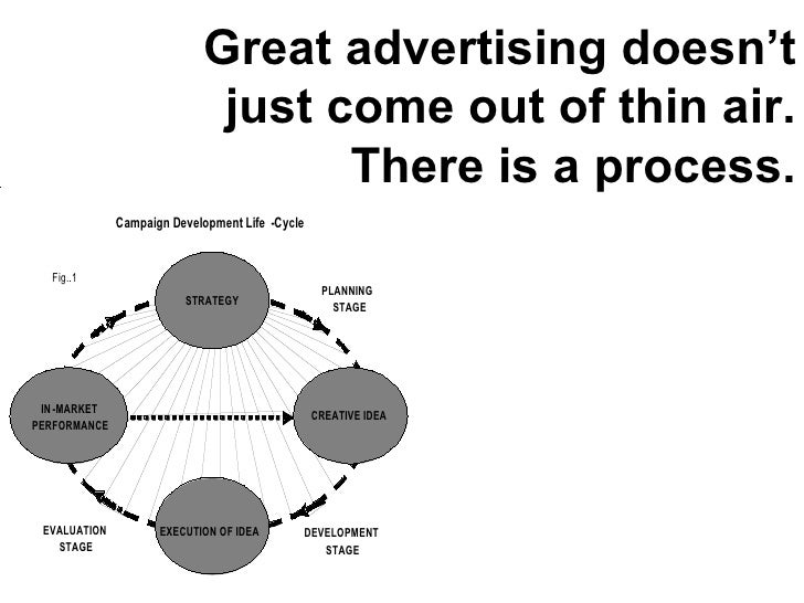 Great advertising doesn't just come out of thin air. There is a process.