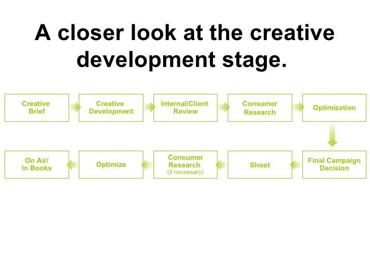 On Air/ In Books Optimization Consumer Research Internal/Client  Review Creative  Development Creative  Brief Optimize Con...