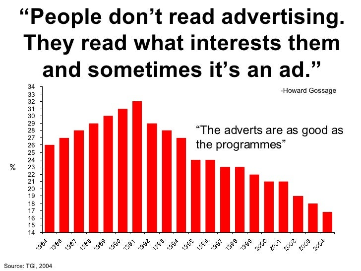 """Source: TGI, 2004 % """" People don't read advertising. They read what interests them and sometimes it's an ad."""" """" The advert..."""