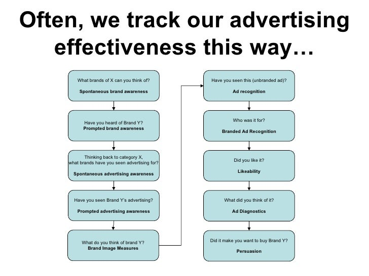 What brands of X can you think of? Spontaneous brand awareness Often, we track our advertising effectiveness this way… Hav...