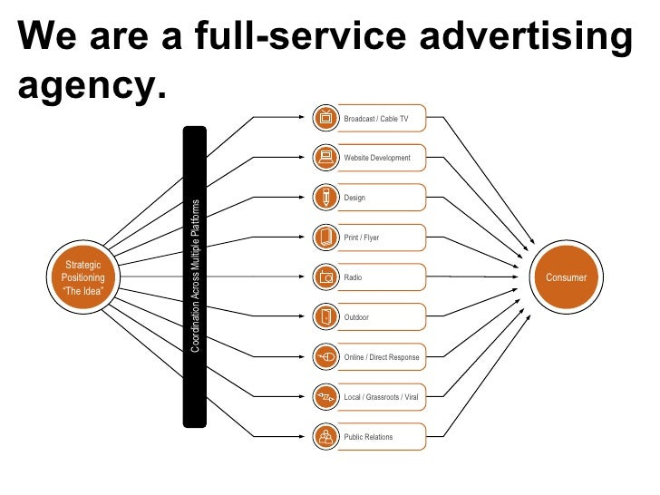 """We are a full-service advertising agency. Coordination Across Multiple Platforms Consumer Strategic Positioning """"The Idea""""..."""
