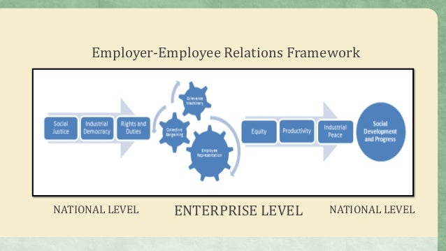 employee and employer relationship management