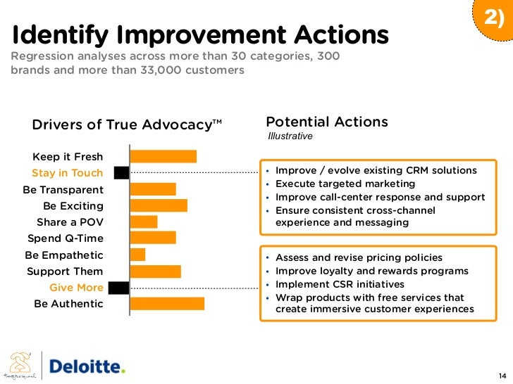 2) Identify Improvement Actions Regression analyses across more than 30 categories, 300 brands and more than 33,000 custom...