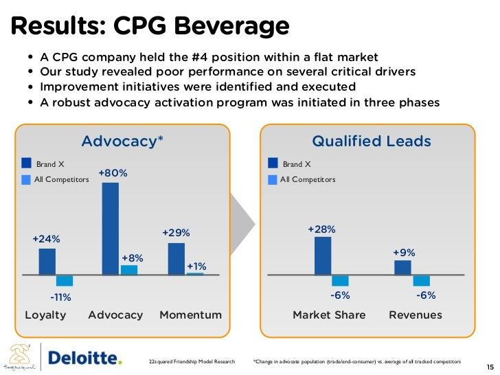Results: CPG Beverage  •   A CPG company held the #4 position within a flat market  •   Our study revealed poor performanc...