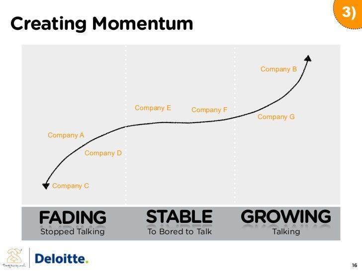 3) Creating Momentum                                                       Company B                                Compan...