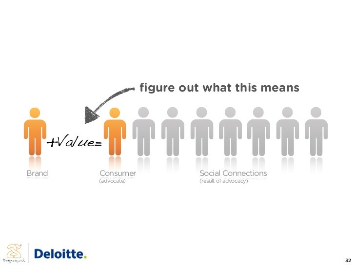 figure out what this means        +Value= Brand     Consumer              Social Connections           (advocate)          ...