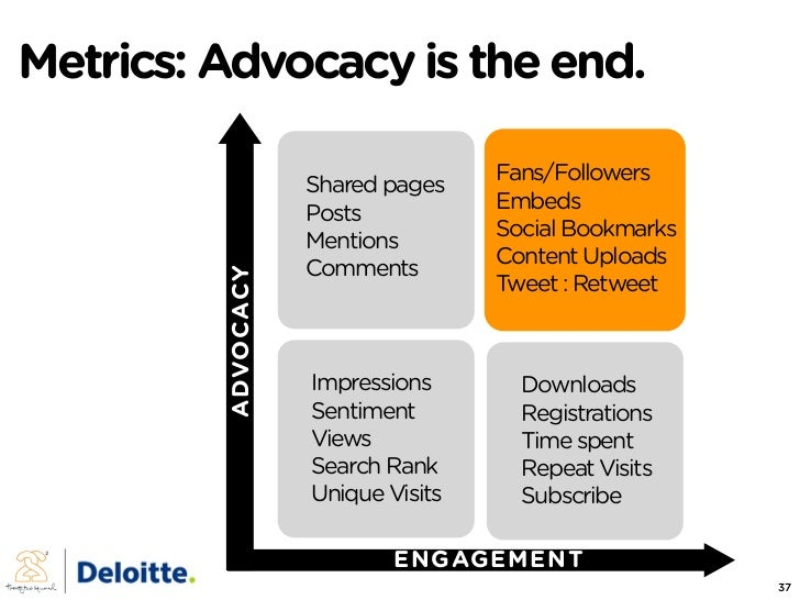 Metrics: Advocacy is the end.                                      Fans/Followers                     Shared pages        ...