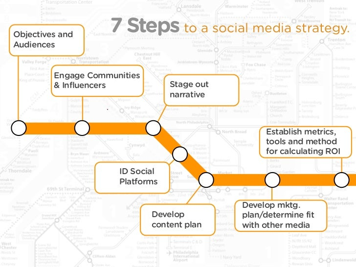 Objectives and                     7 Steps to a social media strategy. Audiences            Engage Communities          & ...