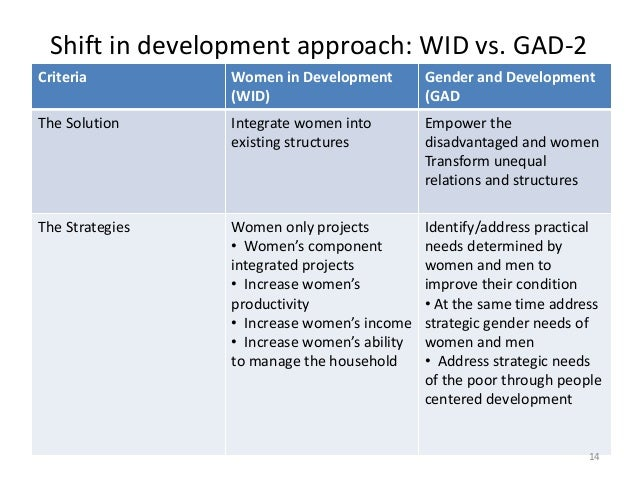 wid and gad The multi-disciplinary nature of the study of women and development has generated a collection of theoretical perspectives, many of which have evolved.