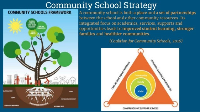 GMES  a community school Slide 3
