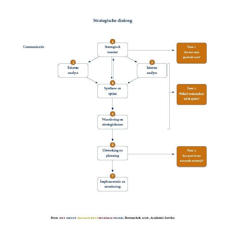 StrategicPlanningProcess