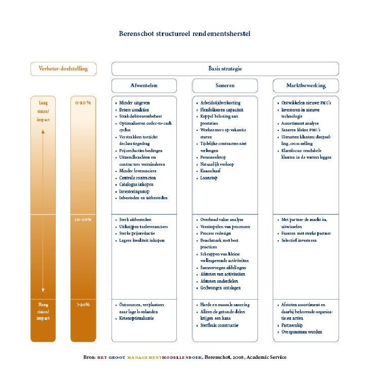Berenschot:StructuralBusinessImprovementModel