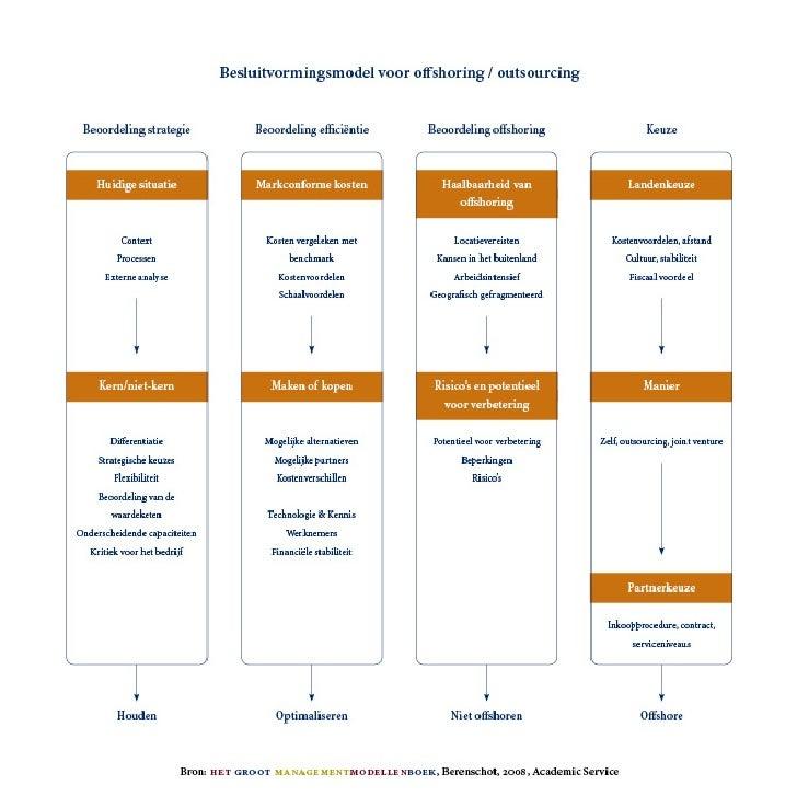 Berenschot Offshoring/OutsourcingModel