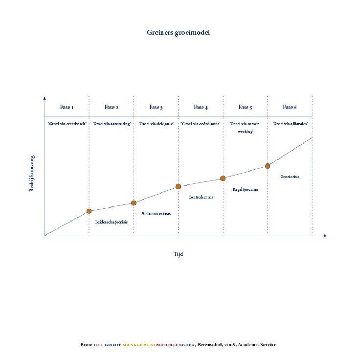 Greiner: OrganizationalGrowModel
