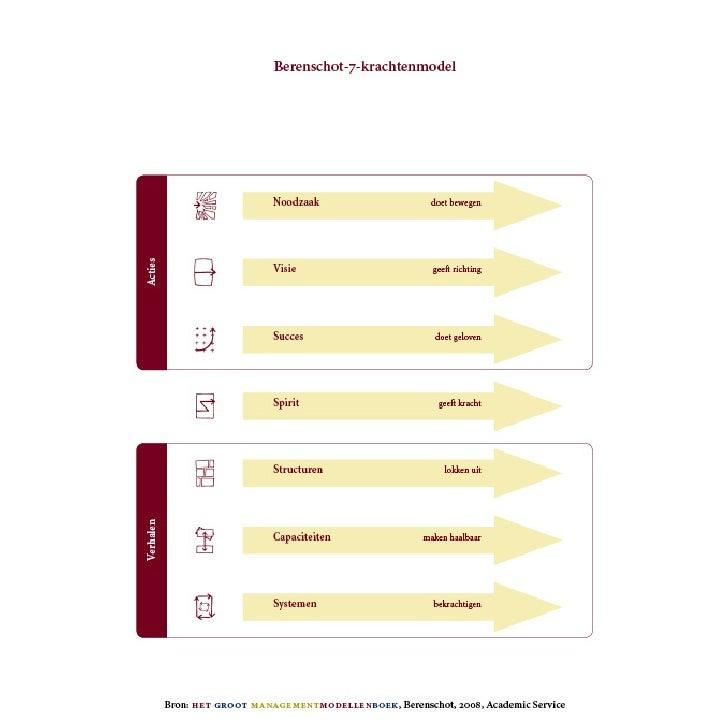 Berenschot-7-KrachtenModel