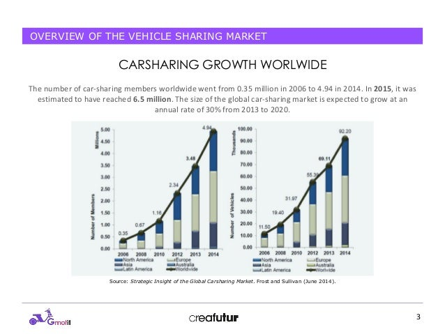 G motit project - Overview of the Vehicle Sharing Market