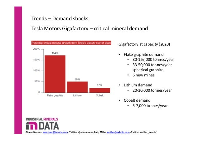Image result for tesla  GIGAFACTORY GRAPHITE