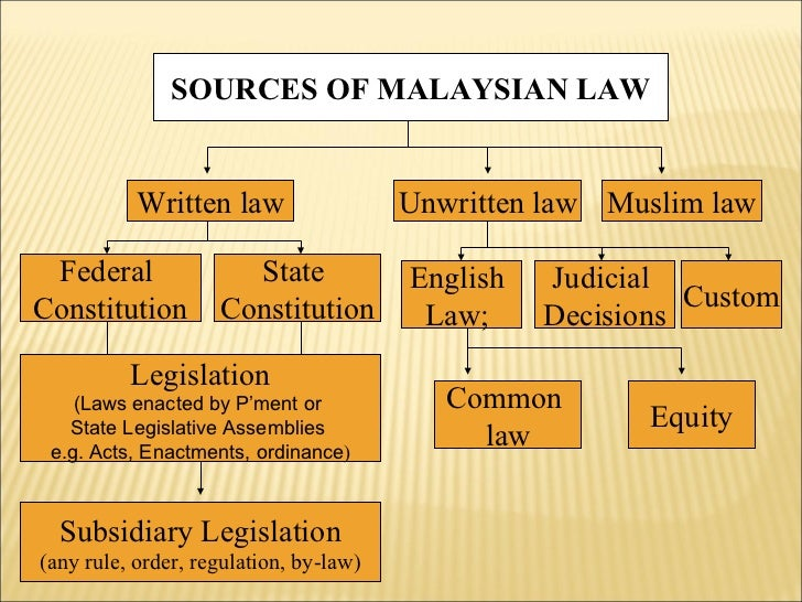 unwritten and written law in malaysia The current malaysian law has evolved in 3 major eras of time  laws in  malaysia can be broken down into two types of laws, written and non-written   unwritten laws are laws which are not contained in any statutes and.