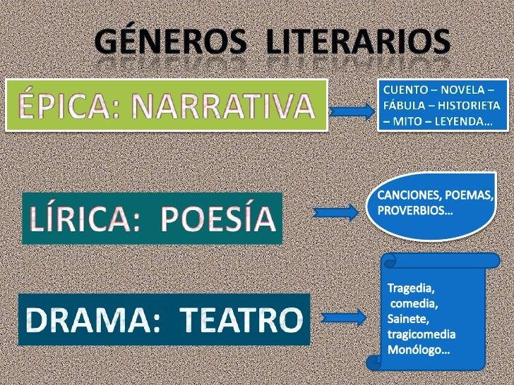 Géneros  literarios<br />ÉPICA: NARRATIVA <br />CUENTO – NOVELA – FÁBULA – HISTORIETA – MITO – LEYENDA…  <br />CANCIONES, ...