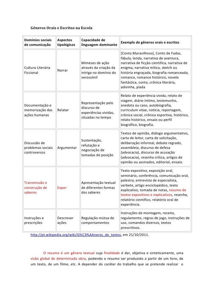 Gêneros Orais e Escritos na Escola - Resumo