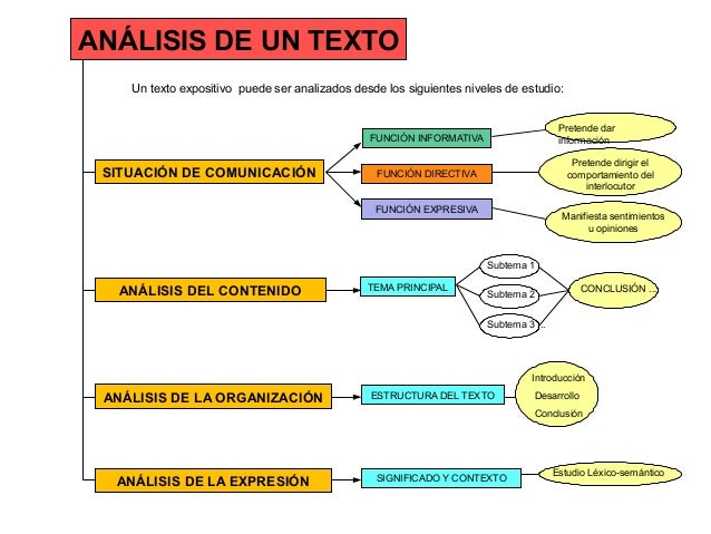 ANÁLISIS DE UN TEXTO SITUACIÓN DE COMUNICACIÓN Un texto expositivo puede ser analizados desde los siguientes niveles de es...