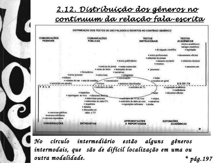 2.12. Distribuição dos gêneros no       continuum da relação fala-escrita                                                 ...