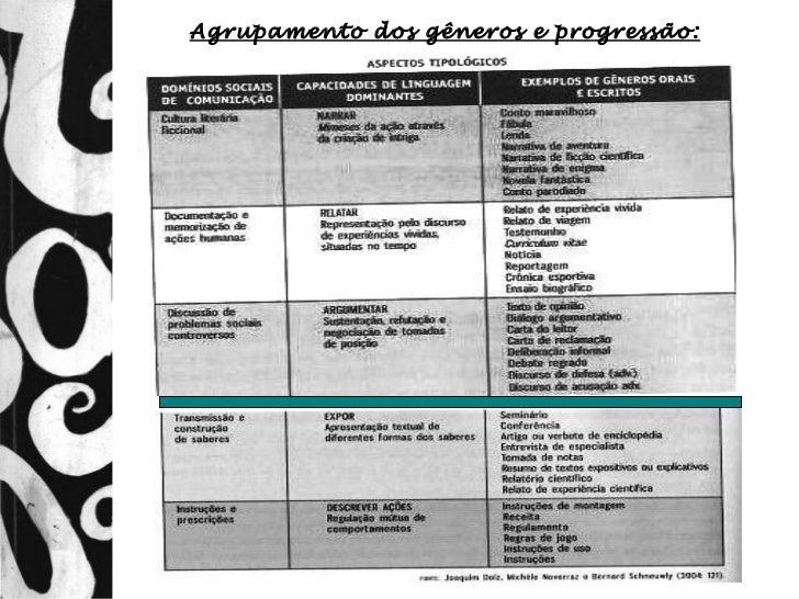 Agrupamento dos gêneros e progressão: