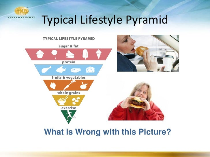 Typical Lifestyle Pyramid     What is Wrong with this Picture?